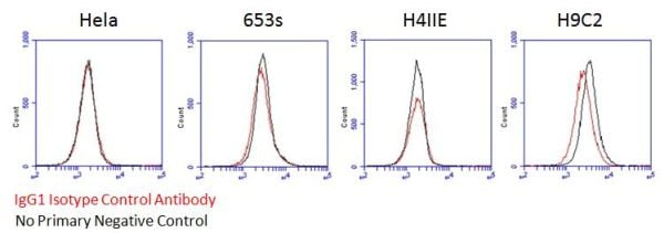Flow Cytometry - Mouse IgG1, kappa monoclonal [15-6E10A7] - Isotype Control - BSA and Azide free (ab221848)