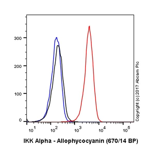 Flow Cytometry - Anti-IKK alpha antibody [Y463] (Allophycocyanin) (ab221910)