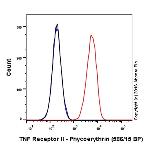 Flow Cytometry - Anti-TNF Receptor II antibody [EPR1653] - Low endotoxin, Azide free (ab221921)