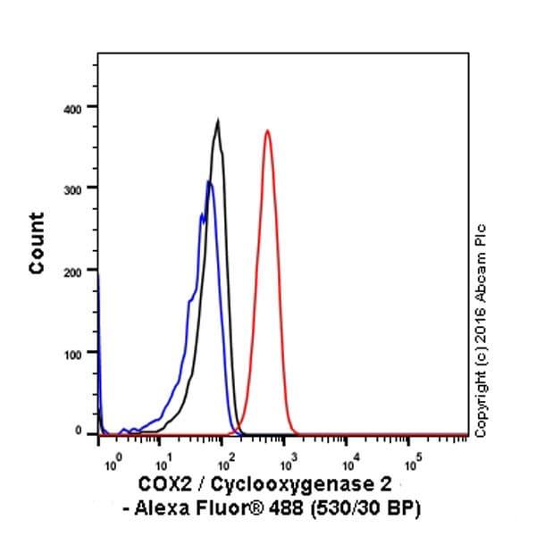 Flow Cytometry - Anti-COX2 / Cyclooxygenase 2 antibody [EP1978Y] - BSA and Azide free (ab221924)