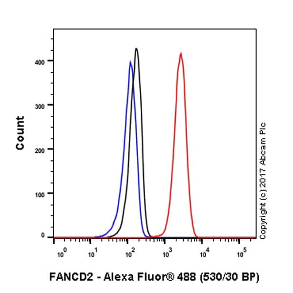 Flow Cytometry - Anti-FANCD2 antibody [EPR2302] - BSA and Azide free (ab221932)