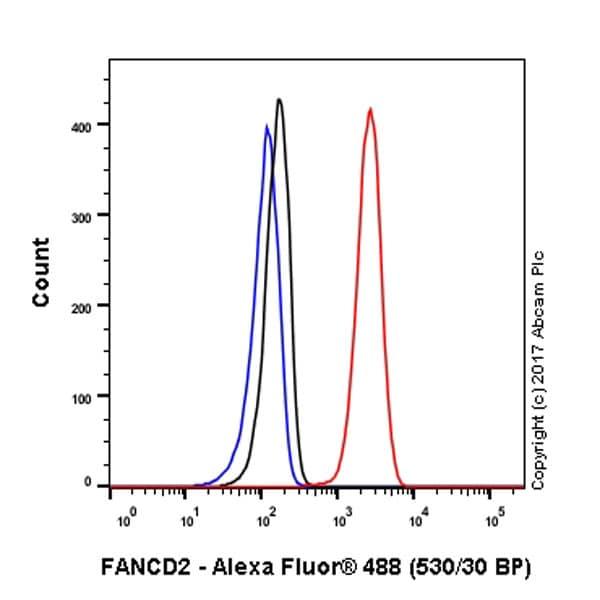 Flow Cytometry - Anti-FANCD2 antibody [EPR2302] - BSA and Azide free (ab221932)