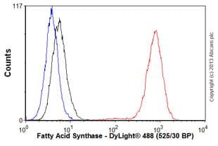 Flow Cytometry - Anti-Fatty Acid Synthase antibody [EPR7466] - BSA and Azide free (ab221934)