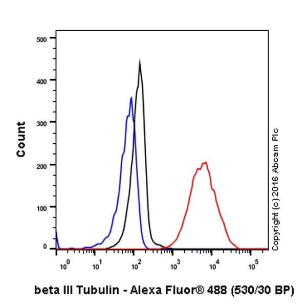 Flow Cytometry - Anti-beta III Tubulin antibody [EP1569Y] - BSA and Azide free (ab221935)