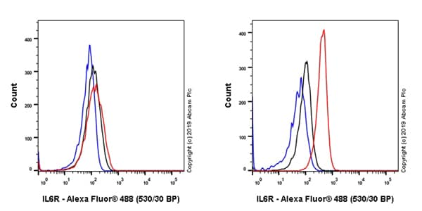 Flow Cytometry - Anti-IL-6R antibody [EPR22628-236] (ab222101)