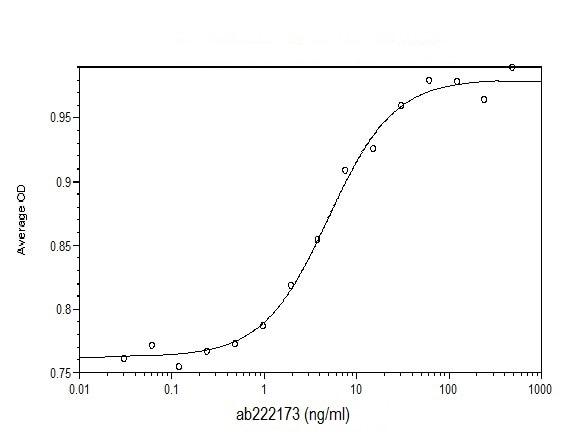 Functional Studies - Recombinant human IGF2 protein (Animal Free) (Animal Free) (ab222173)