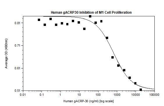 Functional Studies - Recombinant human Adiponectin protein (Animal Free) (ab222177)
