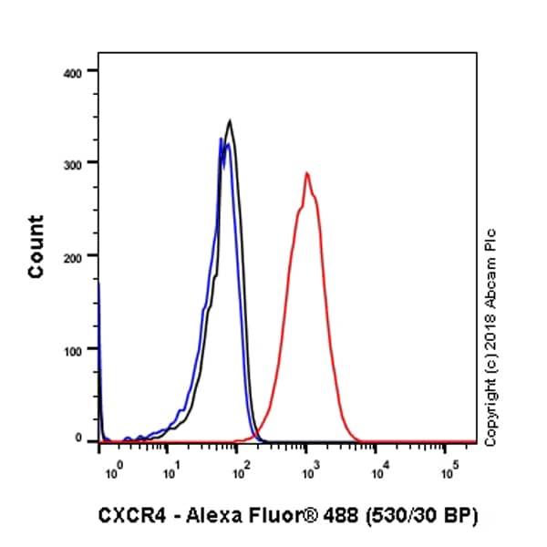 Flow Cytometry - Anti-CXCR4 antibody [EPUMBR3] - Low endotoxin, Azide free (ab222223)