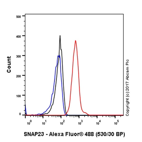 Flow Cytometry - Anti-SNAP23 antibody [EPR8538] - Low endotoxin, Azide free (ab222224)
