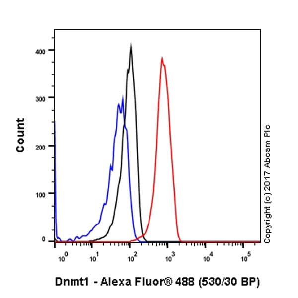 Flow Cytometry - Anti-Dnmt1 antibody [EPR18453] - BSA and Azide free (ab222228)