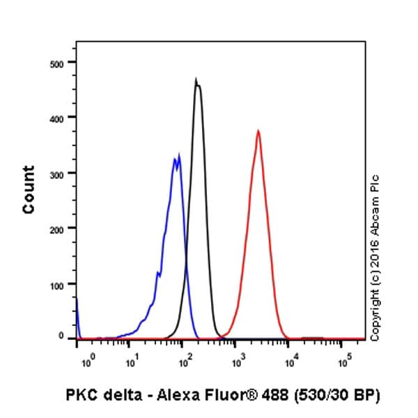 Flow Cytometry - Anti-PKC delta antibody [EPR17075] - BSA and Azide free (ab222229)