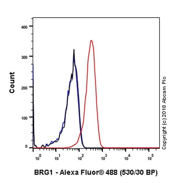 Flow Cytometry - Anti-BRG1 antibody [EPR3912] - BSA and Azide free (ab222230)