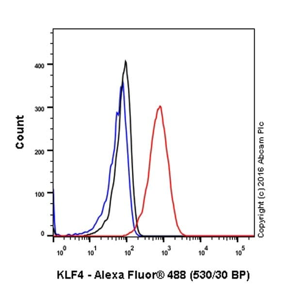 Flow Cytometry - Anti-KLF4 antibody [EPR19590] - BSA and Azide free (ab222235)