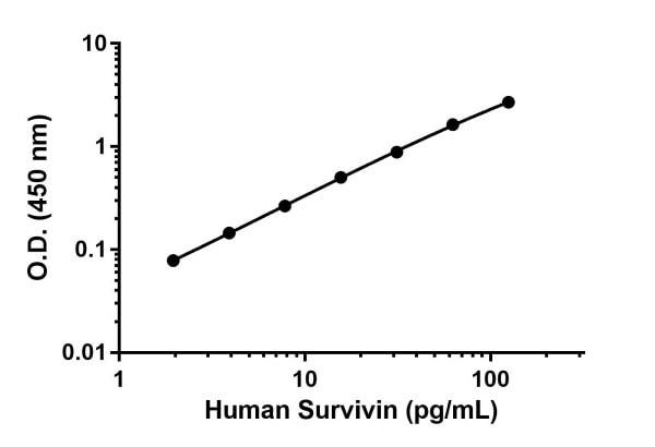 Human Survivin Standard Curve