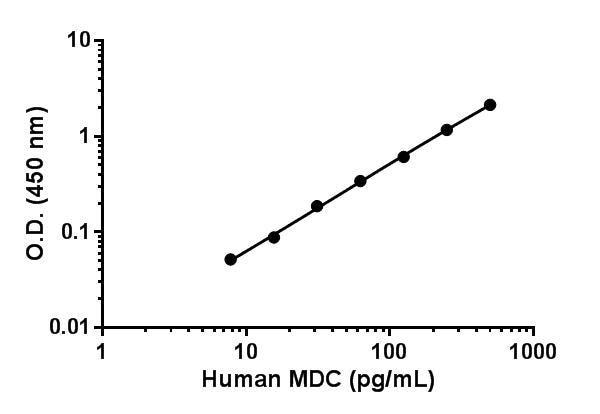 Human MDC standard curve