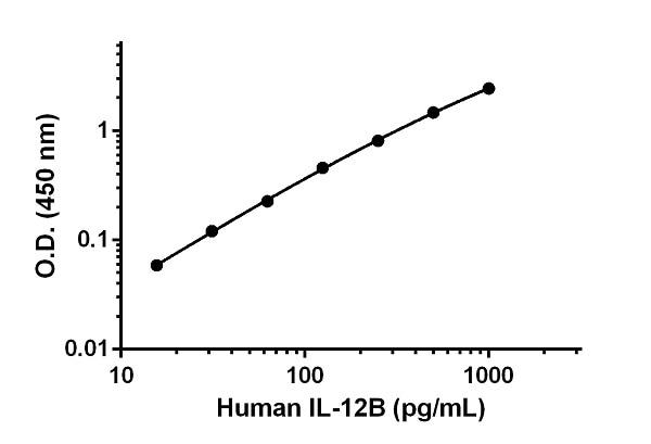 Human IL-12B standard curve