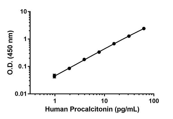 Human Procalcitonin standard curve