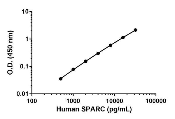 Human SPARC standard curve