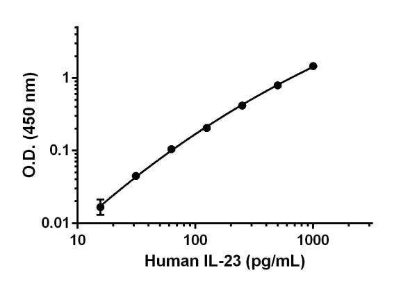 Human IL-23 standard curve