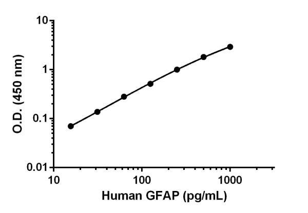 Human GFAP standard curve