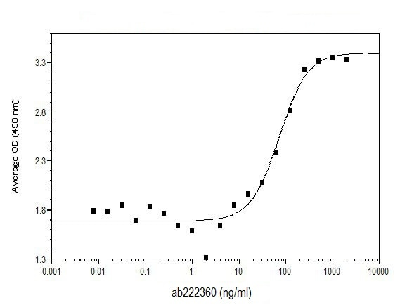 Functional Studies - Recombinant human ProBMP2 protein (Animal Free) (ab222360)