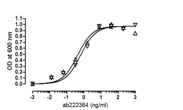 Functional Studies - Recombinant Human Growth Hormone protein (ab222364)