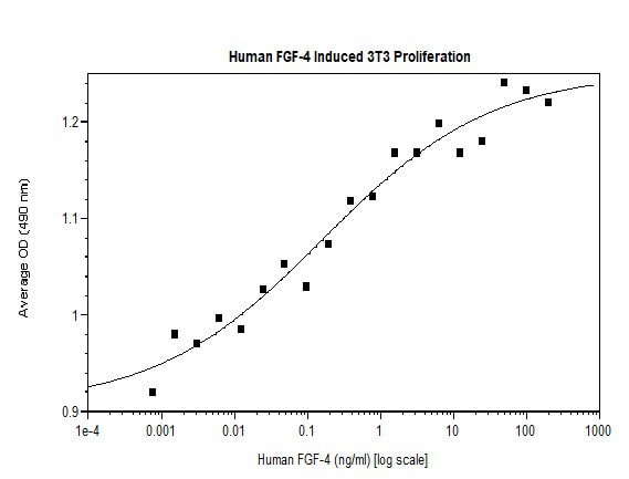 Functional Studies - Recombinant human FGF4 protein (Animal Free) (ab222368)