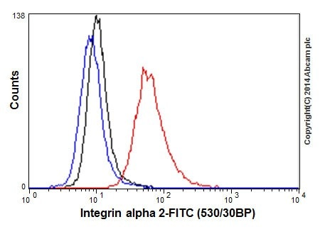 Flow Cytometry - Anti-Integrin alpha 2 antibody [EPR17338] - Low endotoxin, Azide free (ab222377)