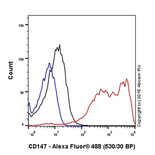 Flow Cytometry - Anti-CD147 antibody [EPR18008-8] - BSA and Azide free (ab222389)