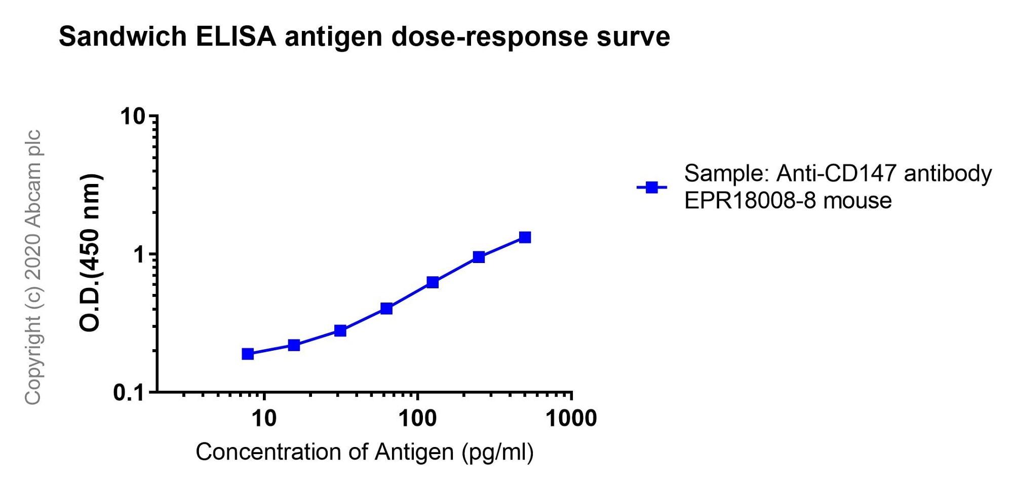 Sandwich ELISA - Anti-CD147 antibody [EPR18008-8] - BSA and Azide free (ab222389)