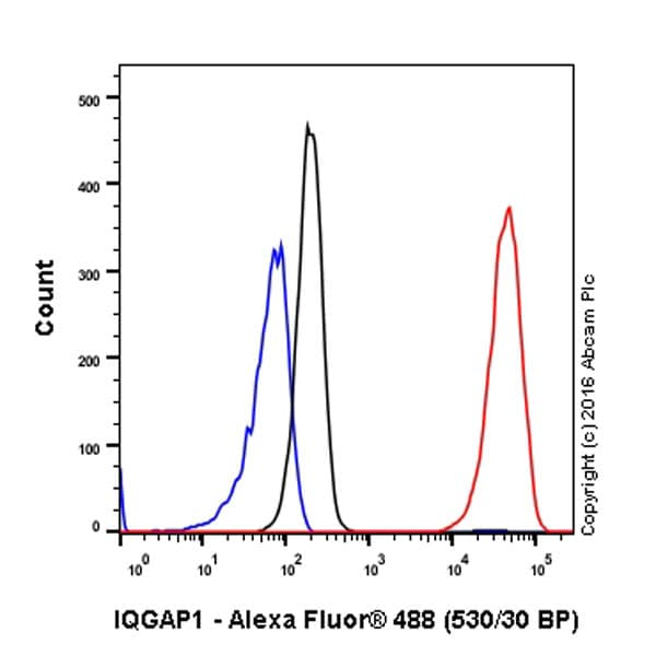 Flow Cytometry - Anti-IQGAP1 antibody [EPR5220] - Low endotoxin, Azide free (ab222390)