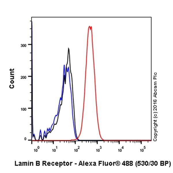 Flow Cytometry - Anti-Lamin B Receptor/LBR antibody [E398L] - BSA and Azide free (ab222391)