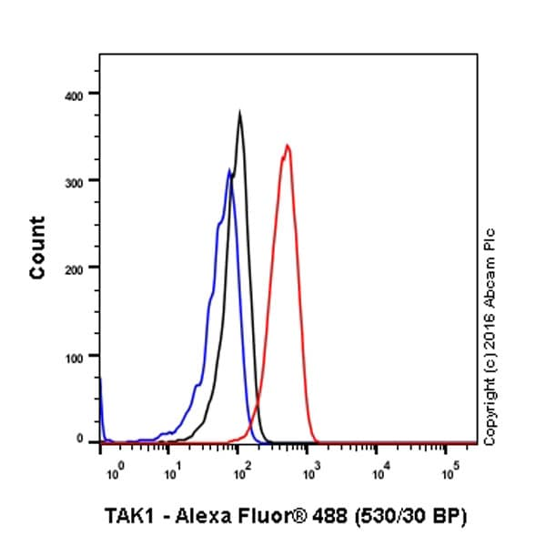 Flow Cytometry - Anti-TAK1 antibody [EPR5984] - BSA and Azide free (ab222394)