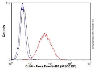 Flow Cytometry - Anti-Cdk6 antibody [EPR4515] - BSA and Azide free (ab222395)