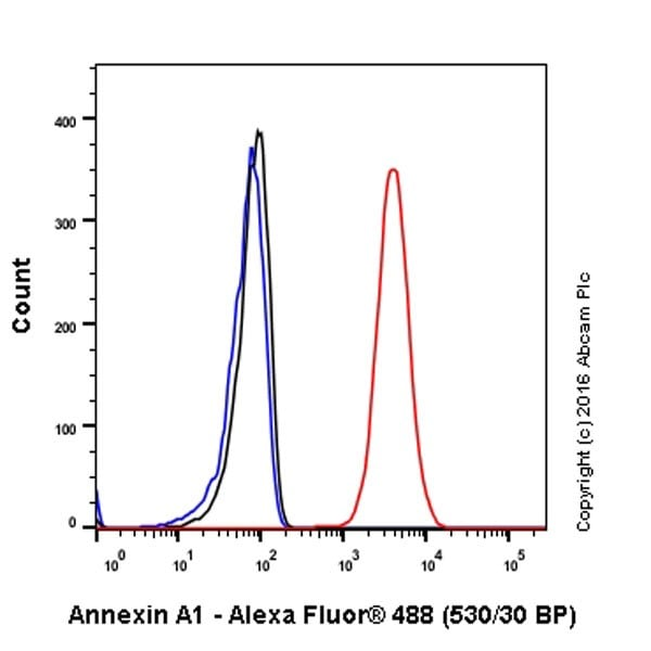Flow Cytometry - Anti-Annexin A1/ANXA1 antibody [EPR19342] - BSA and Azide free (ab222398)