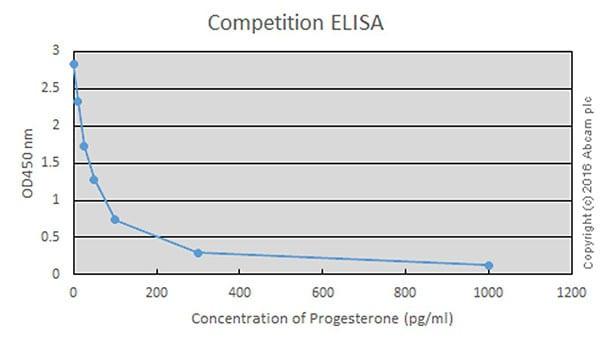 Competitive ELISA - Anti-Progesterone antibody [EPPTX-R1] - Low endotoxin, Azide free (ab222404)