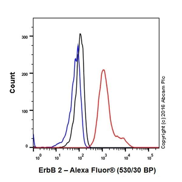 Flow Cytometry - Anti-ErbB 2 antibody [EPR19547-12] - BSA and Azide free (ab222482)