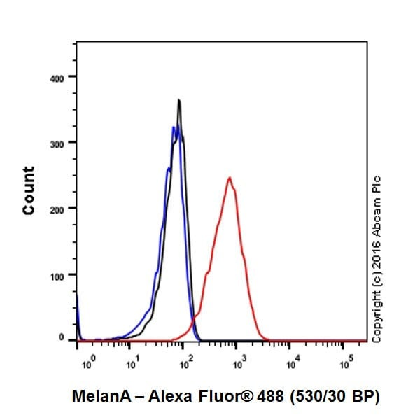 Flow Cytometry - Anti-MelanA antibody [EPR20380] - BSA and Azide free (ab222483)