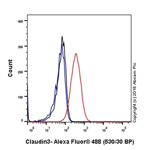 Flow Cytometry - Anti-Claudin 3 antibody [EPR19971] - BSA and Azide free (ab222485)