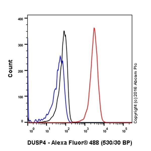 Flow Cytometry - Anti-DUSP4 antibody [EPR19881] - BSA and Azide free (ab222487)