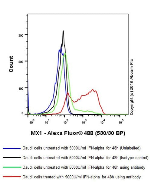 Flow Cytometry - Anti-MX1 antibody [EPR19967] - BSA and Azide free (ab222492)