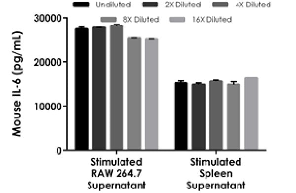 Interpolated concentrations of native IL-6 in mouse cell culture supernatant samples.