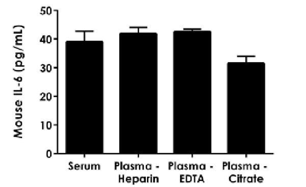 Interpolated concentrations of native IL-6 in mouse serum and plasma samples.