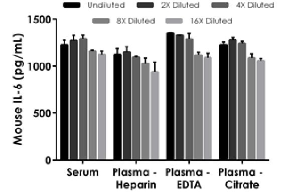 Interpolated concentrations of spiked IL-6 in mouse serum and plasma samples.