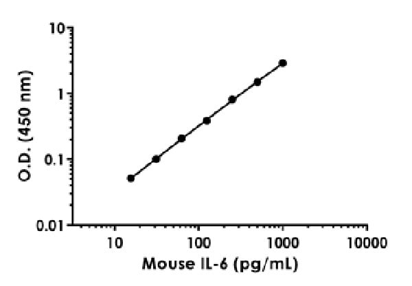 Example of mouse IL-6 standard curve.