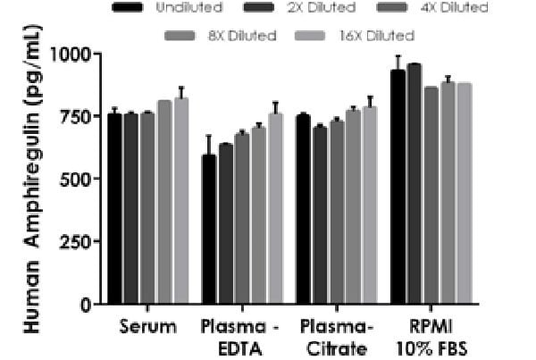 Interpolated concentrations of spiked Amphiregulin in human serum, plasma and cell culture supernatant samples.