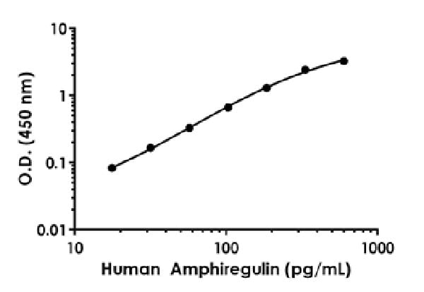 Example of human Amphiregulin standard curve in Sample Diluent NS.