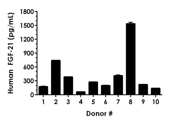 Neat serum samples from ten individual healthy human female donors was measured in duplicate.