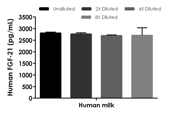 Interpolated concentrations of spiked FGF-21 in human breast milk samples.