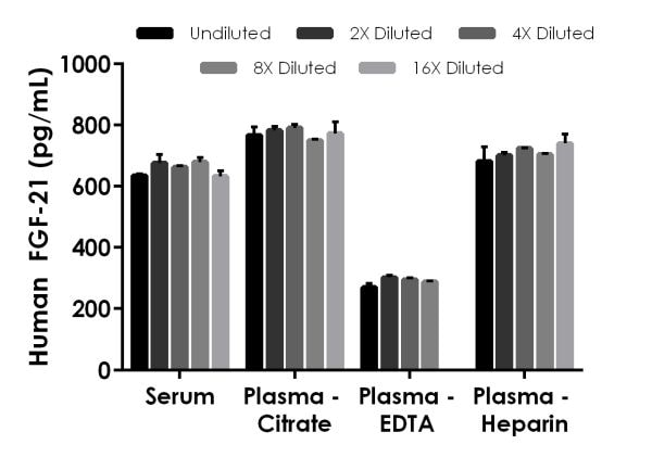 Interpolated concentrations of native FGF-21 in human serum and plasma samples.